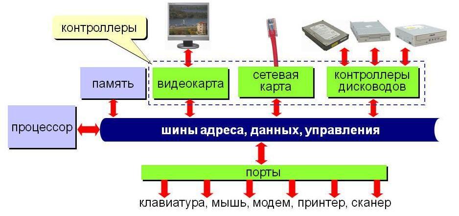 Схема из презентации Полякова
